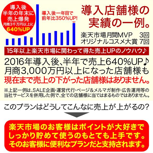 導入後半年で売上640%UP月商3,000万円以上に