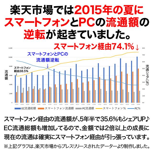 楽天市場の2019年6月のスマホ経由売上比率は74.1%