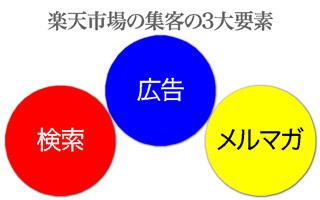 楽天市場の集客の3第要素メルマガ制作・広告戦略・検索対策